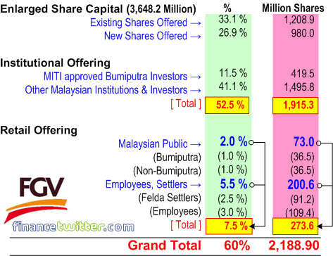 Felda Global Ventures Holdings FGVH - Shares Allocation