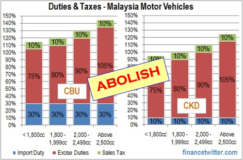 Abolish Duties and Taxes - Malaysia Motor Vehicles