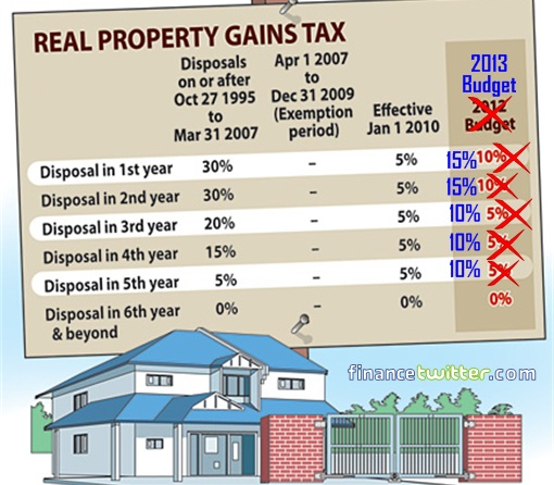 Budget 2013 - Real Property Gain Tax (RPGT)