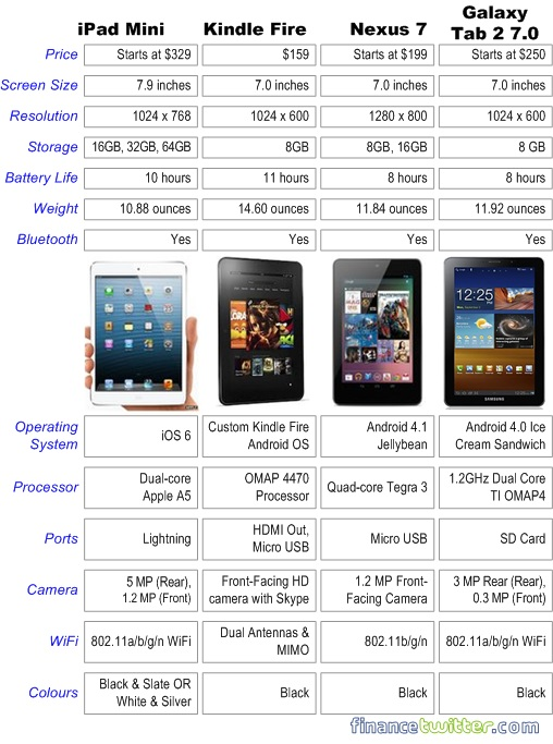 Comparison - iPad Mini, Kindle, Nexus 7 and Galaxy Tab 7