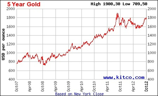 Genneva Gold - Gold Price 5 year
