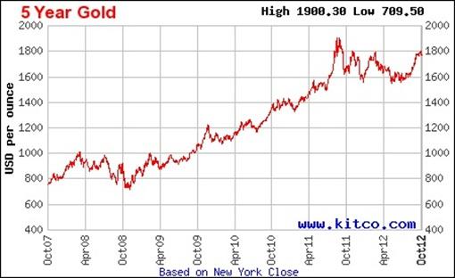 Genneva Gold - Gold Price 5 year