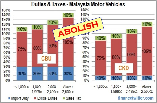 PR Manifesto - Abolish Cars Excise Duties