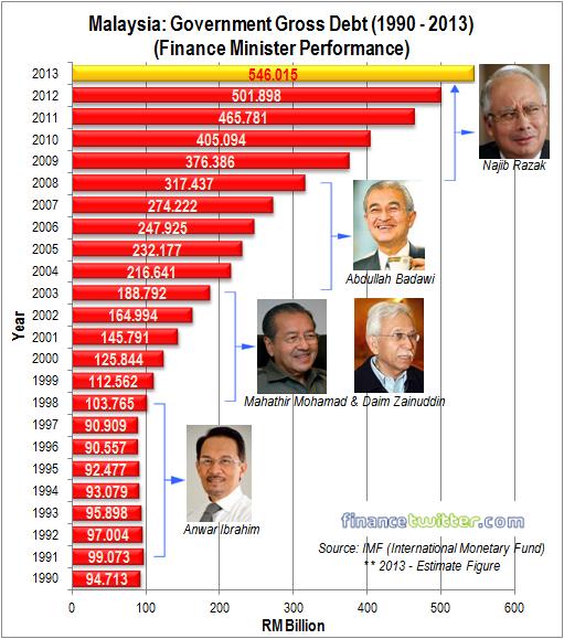 Malaysia Government Gross Debt 1990 - 2013