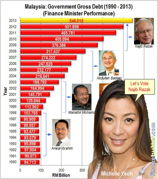 Malaysia BN Government Debt - Michelle Yeoh