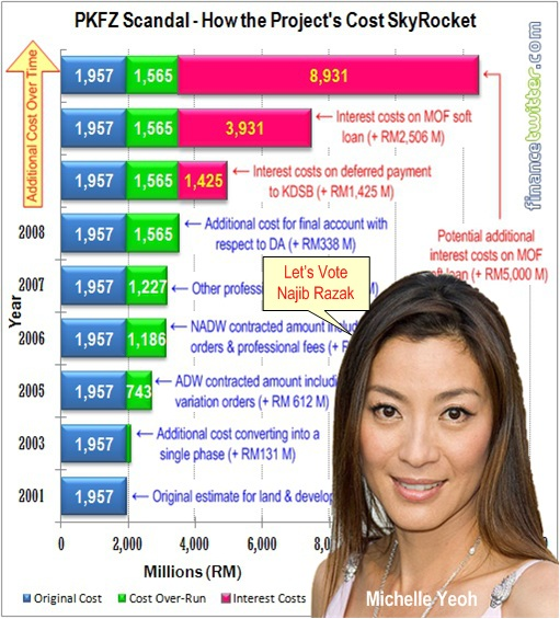 PKFZ Corruption Scandal - Michelle Yeoh