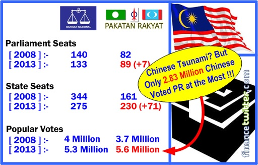 13 General Election - Chinese tsunami Myth