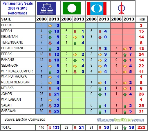 Post 13th GE - Did BN Actually Win? GameOver for PR?