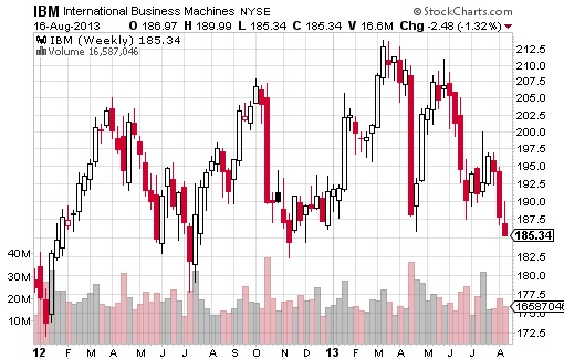 Warrent Buffett Top-10 Stocks 2013 - IBM Chart