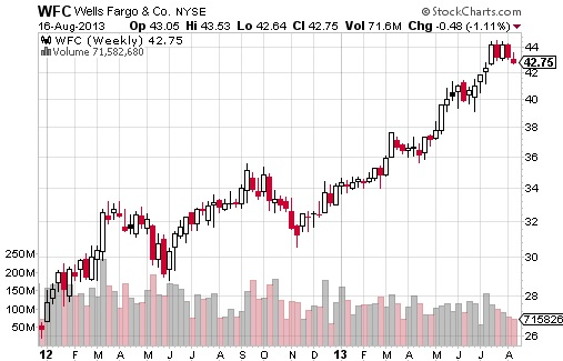 Warrent Buffett Top-10 Stocks 2013 - WFC Chart