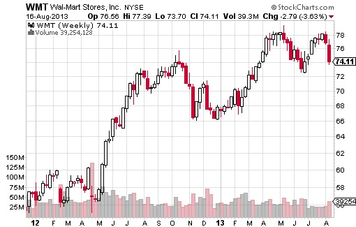 Warrent Buffett Top-10 Stocks 2013 - WMT Chart