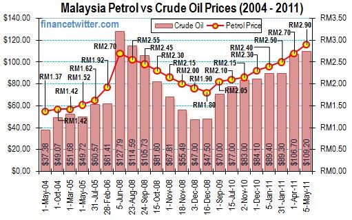 Malaysia-Petrol-vs-CrudeOil