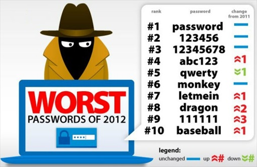 Credit Card - Worst Password