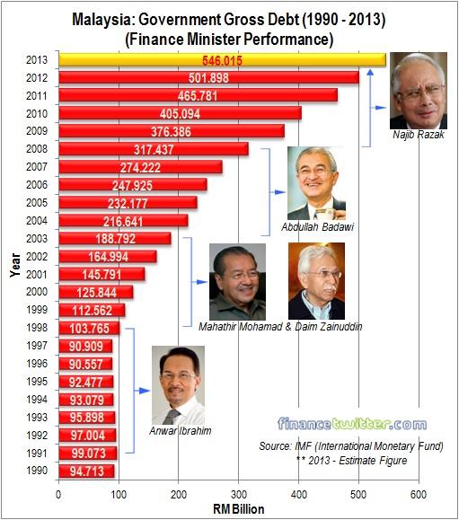 Malaysia Gross Debt - 1990-2013