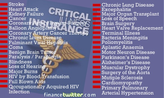 36 Critical Ilnesses Medical Insurance