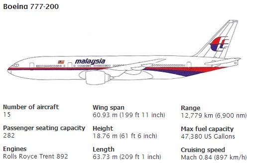 Malaysia MH370 Missing - Boeing 777-200 Spec