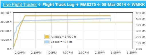 Malaysia MH370 Missing - Flight Tracker - Alt Speed