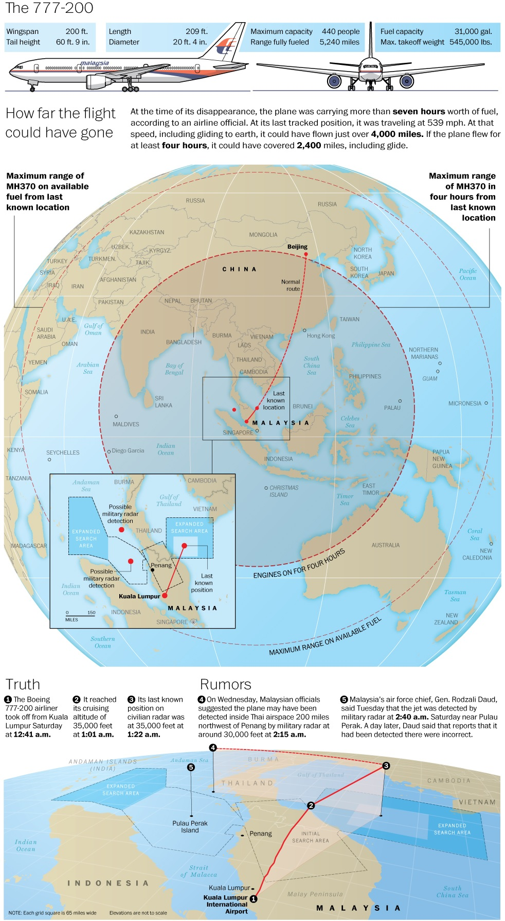 Malaysia MH370 Missing - How Far Can it Go