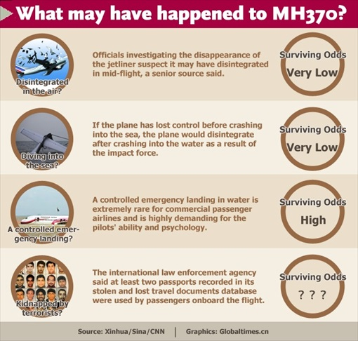 Malaysia MH370 Missing - What May Have Happened
