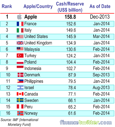 Apple More Cash Reserves than these Countries