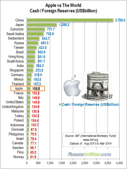 Apple vs The World - Cash Reserves Comparison