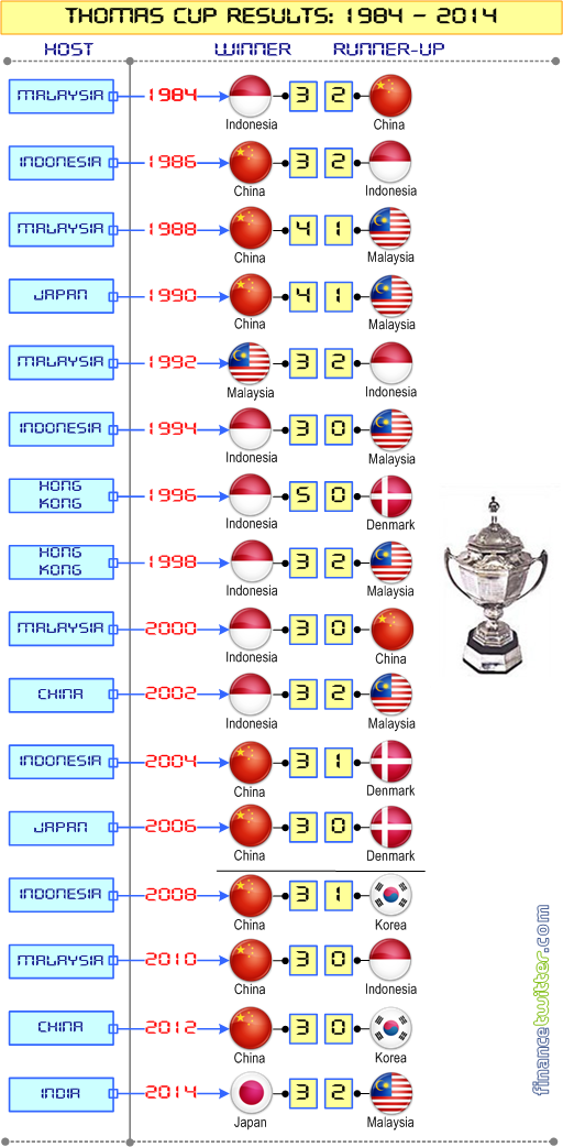 Badminton Thomas Cup Results - 1984 to 2014