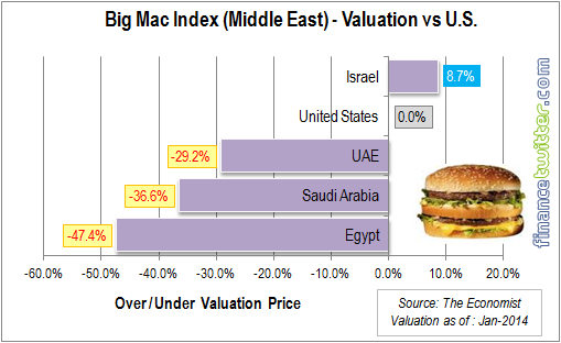 Big Mac Index - Jan 2014 - Middle East