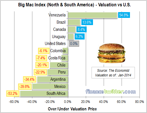 Big Mac Index - Jan 2014 - North and South America