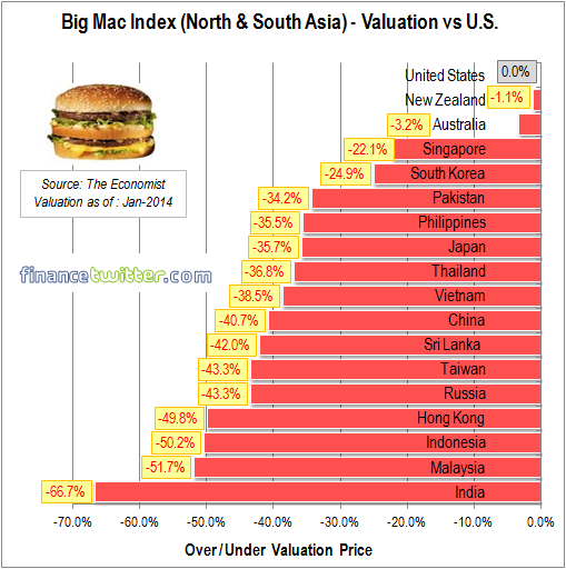 Big Mac Index - Jan 2014 - North and South Asia