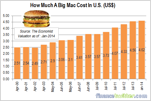 How Much A Big Mac Cost in US - 2000 to 2014