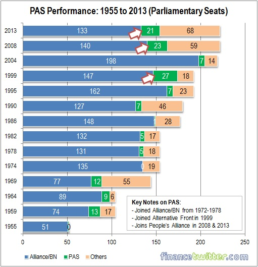 PAS Parliamentary Performance - 1955 to 2013