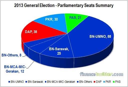 PAS Parliamentary Performance - Summary