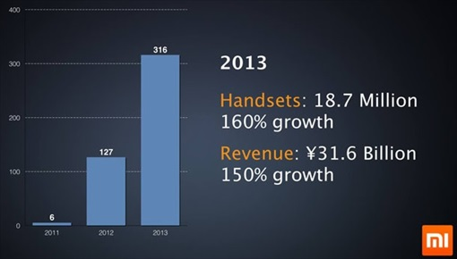 Xiaomi Malaysia  - Growth from 2011 to 2013