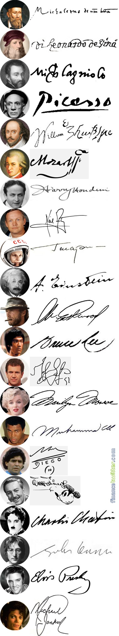 50 Rich & Famous People Signatures - Genius, Actor, Actress, Musicians, Singer