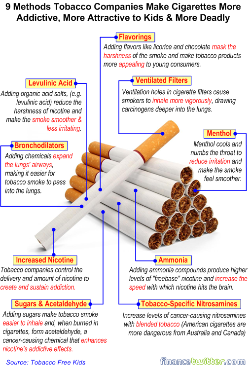 an analysis of tobacco industries in promoting cigarettes Swot analysis of the tobacco industry strengths distribution network well in place variety of brands most companies are financially sound.