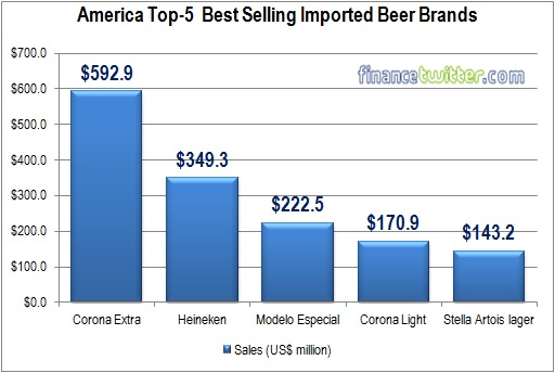 America Top-5 Best Selling Imported Beer Brands - 2013