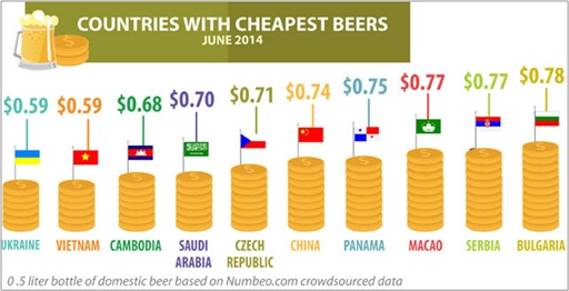 Countries With Cheapest Beers - June 2014
