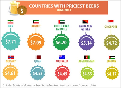 Countries With Priciest Beers - June 2014