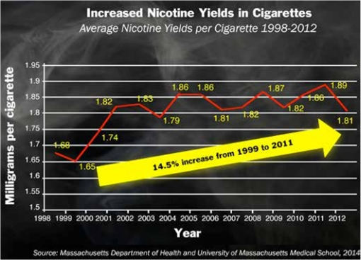Increased Nicotine Yields in Cigarettes - 1998 to 2012