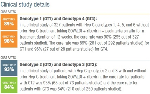 Sovaldi - Hepatitis C Treatment - Genotype - Cure Rate
