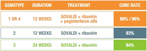 Sovaldi - Hepatitis C Treatment - Genotype