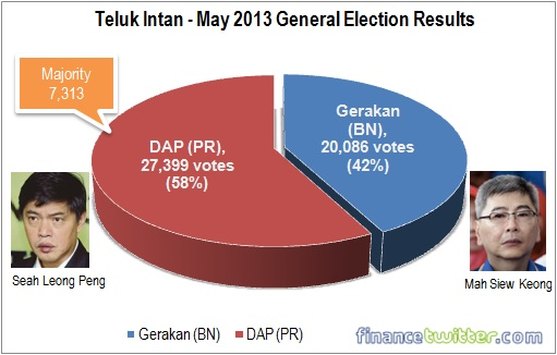 Teluk Intan - 2013 General Election Results