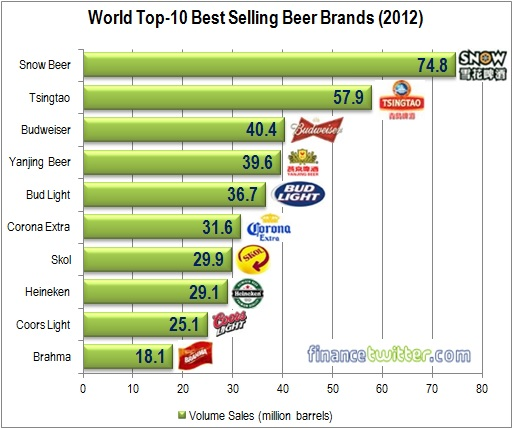 Top 10 Best Selling Beer Brands WorldWide - 2012 - Graph