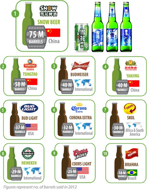 can only manage the fifth spot in the top 10 best selling beer brands