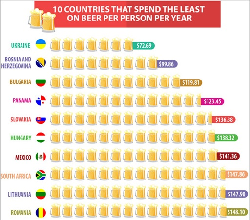 Top 10 Countries That Spend The Least On Beer