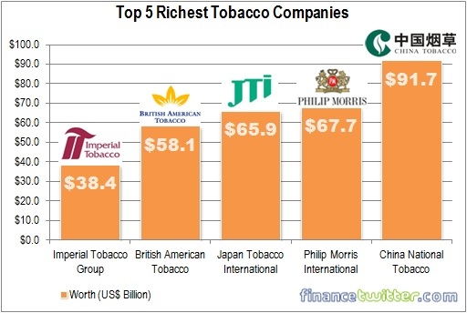 Top Five Richest Tobacco Companies