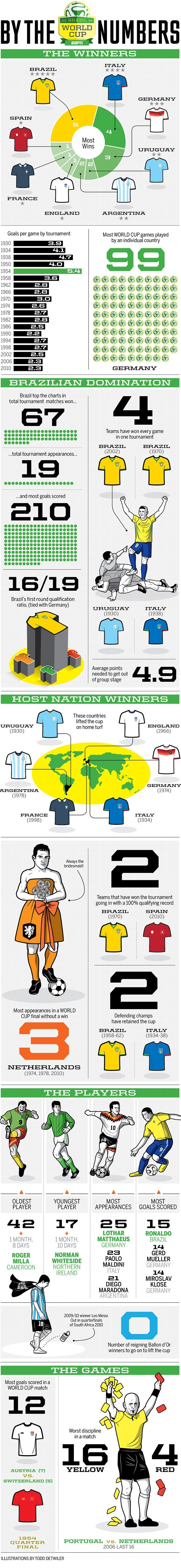 World Cup 2014 Brazil - Facts and Figures - Infographics