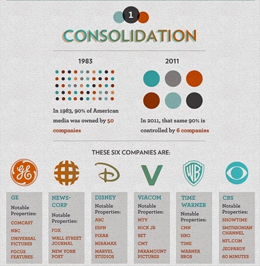 10 Corporations Control Almost Every Media in United States
