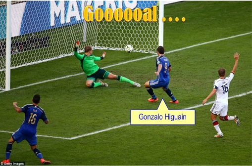 2014 FIFA World Cup - Germany Celebrates 1-0 Win Against Argentina - Argentina Gonzalo Higuain Offside - 1