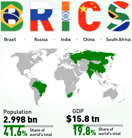 BRICS Bank - Brazil, Russia, India, China, South Africa